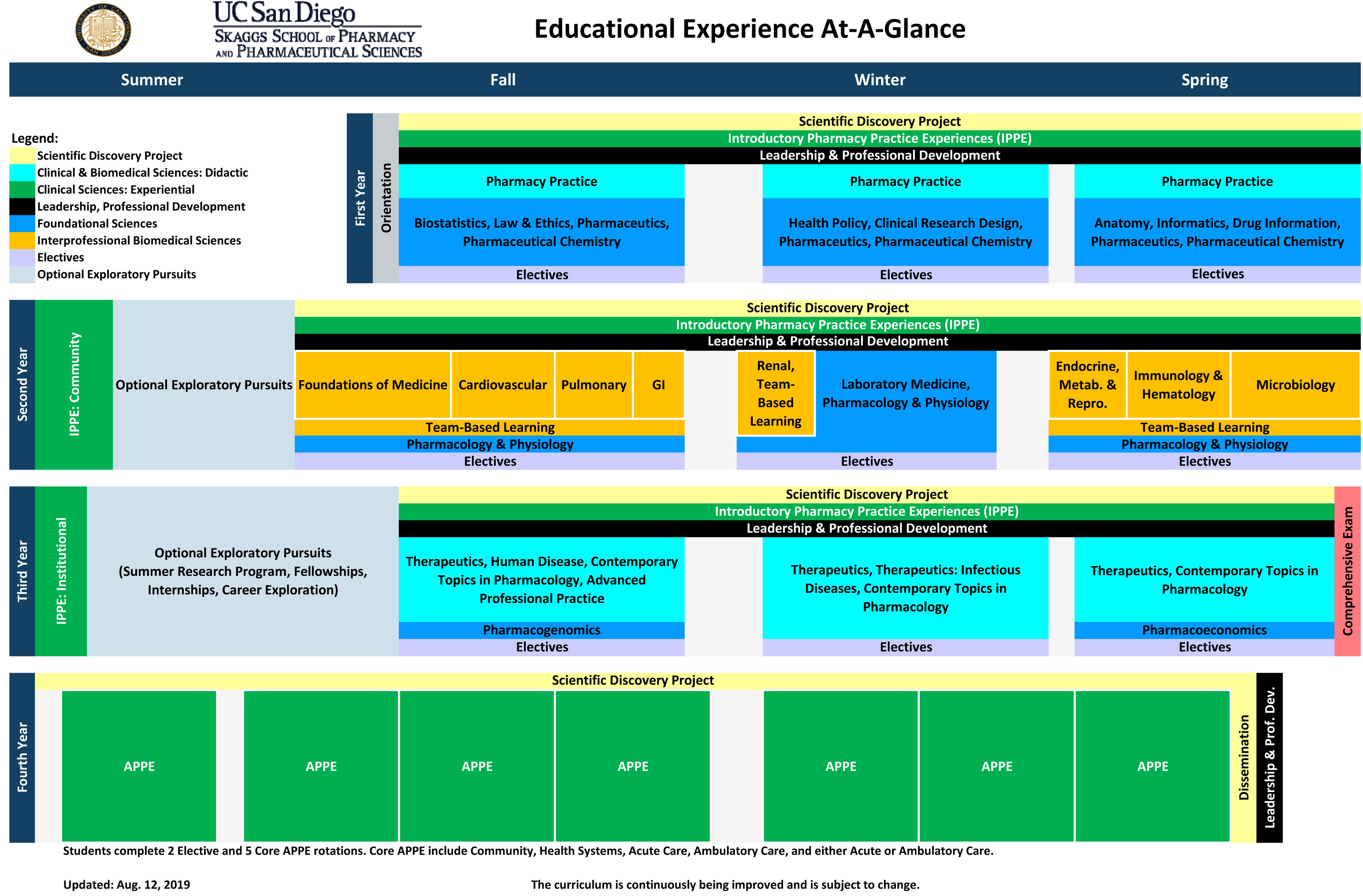 4 Year Curriculum Map